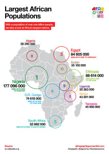 African nations by population